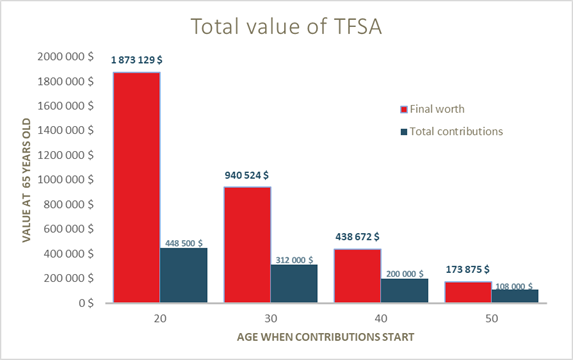 Total value of TFSA graph